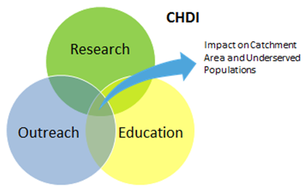 "CHDI research Venn diagram, showing the three overlapping circles ""Research,"" ""Outreach,"" and Education,"" with the center being ""Greatest impact with underserved populations."