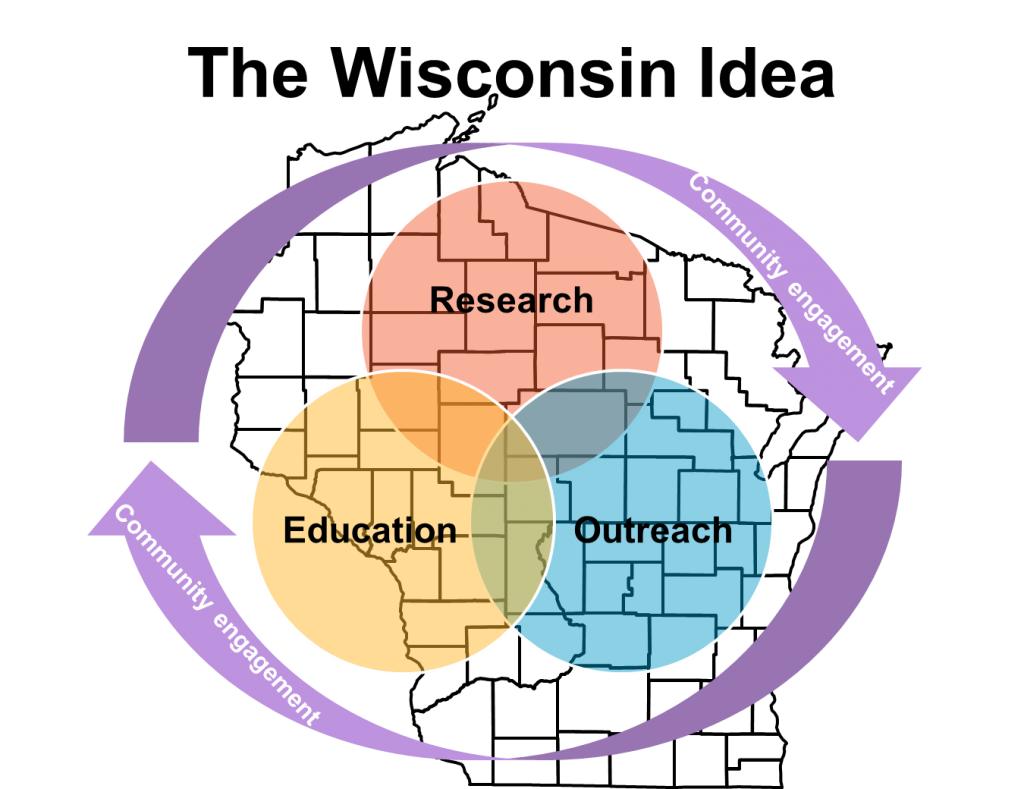 Map of the Wisconsin Idea, the concept of research, education, and outreach